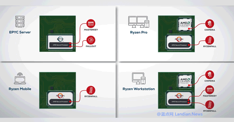 待确认:AMD ZEN架构处理器存在多个安全漏洞