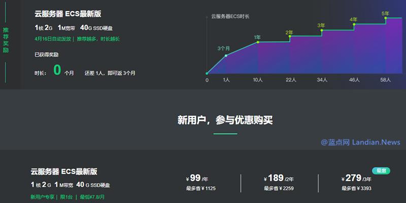 阿里云新活动推荐好友购买免费送同类型服务器