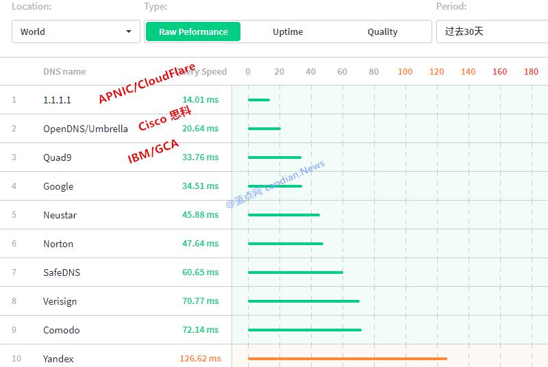 火狐浏览器测试版默认将开启DoH加密连接解析