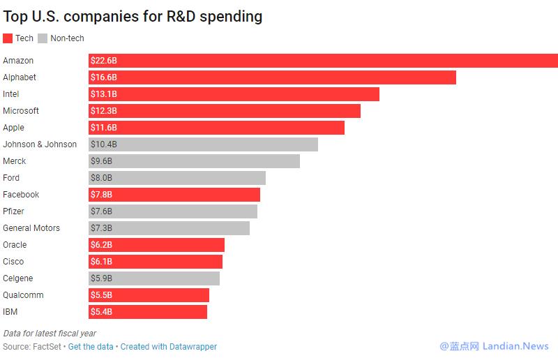 亚马逊去年在技术研发方面的投资总额高达226亿美元