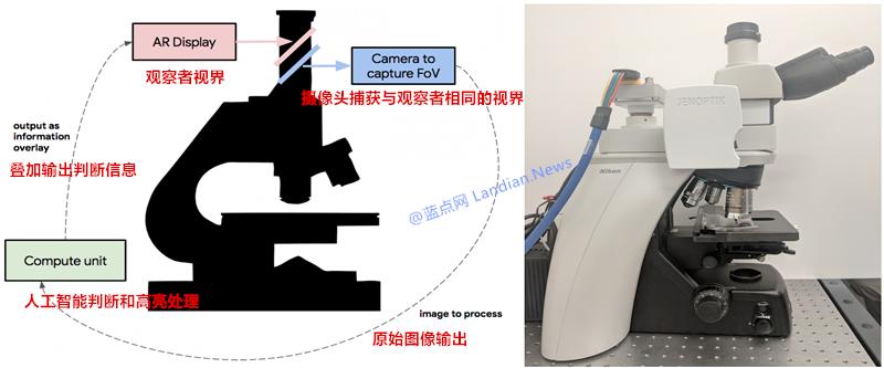谷歌通过人工智能建立 AR 癌症研究与检测显微镜原型