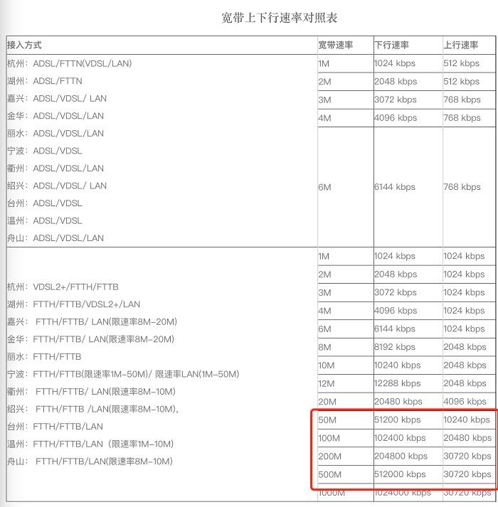 浙江电信已按相关规定开始逐步提高百兆带宽上行速率