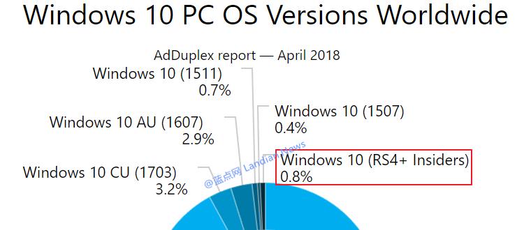越来越多的体验用户开始逃离Windows 10测试计划