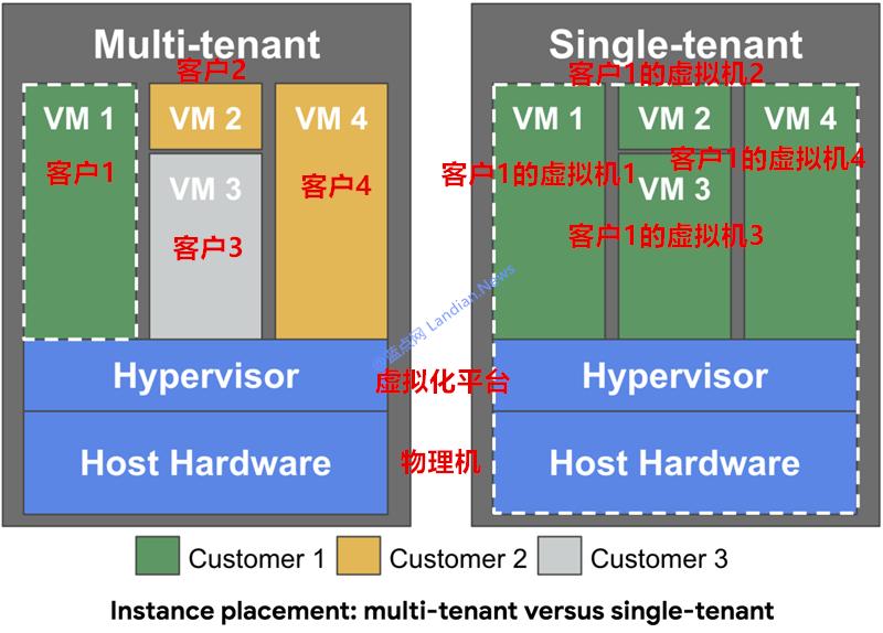 谷歌GCP云计算平台开始为用户推出单租户服务器服务