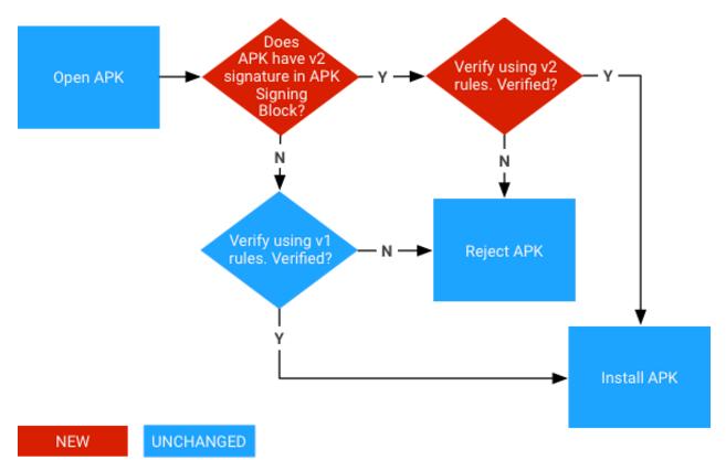 谷歌将支持安卓应用程序离线通过其他渠道认证和安装
