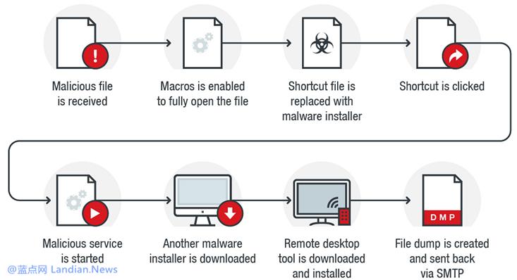 研究人员发现有后门程序通过宏功能来感染用户设备