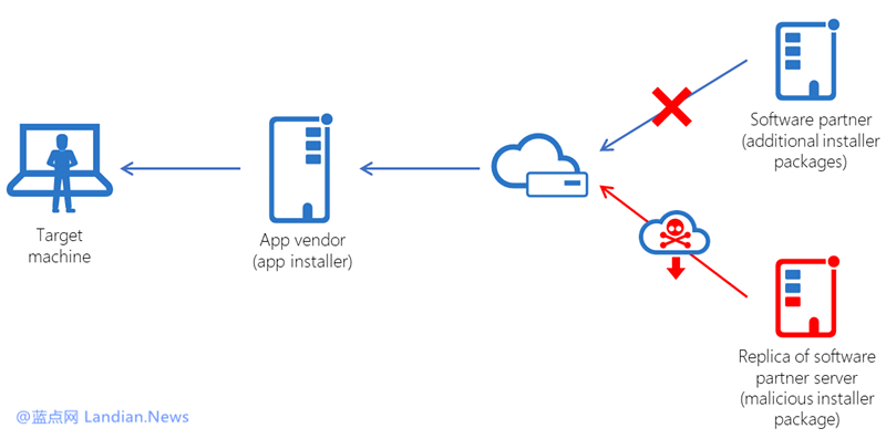 微软警告称某PDF编辑器遭黑客攻击后携带挖矿程序