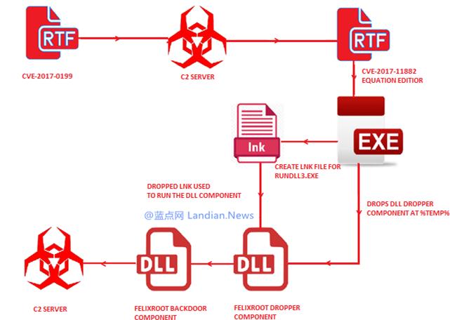 黑客正在通过旧版Microsoft Office漏洞安插后门程序