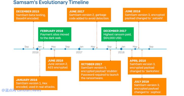 精细化勒索软件SAMSAM已从受害者勒索600万美元赎金