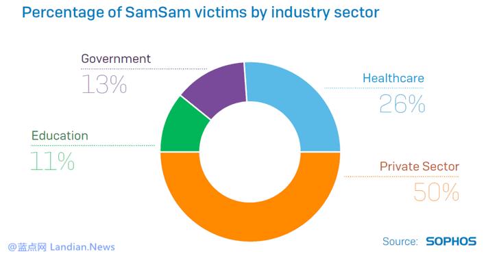 精细化勒索软件SAMSAM已向受害者勒索600万美元赎金