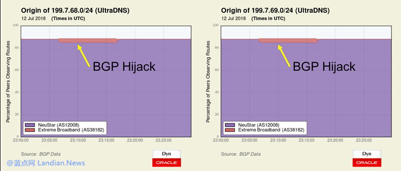 甲骨文揭露最新的BGP攻击 瞄准支付网站窃取用户信息