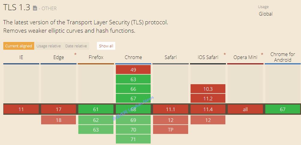 火狐浏览器正式宣布支持TLS 1.3新版传输层安全协议