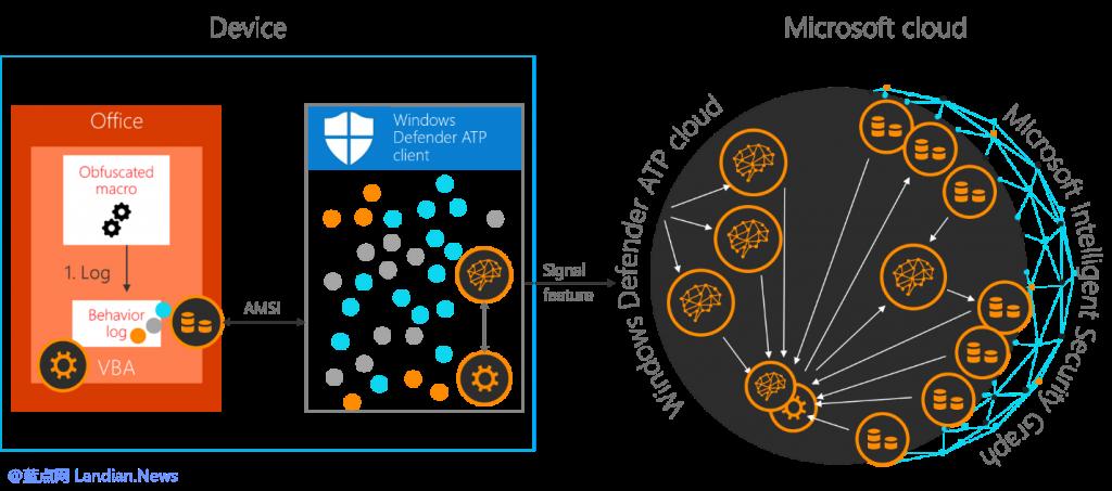 微软开始为Microsoft Office 365提供宏功能安全扫描服务