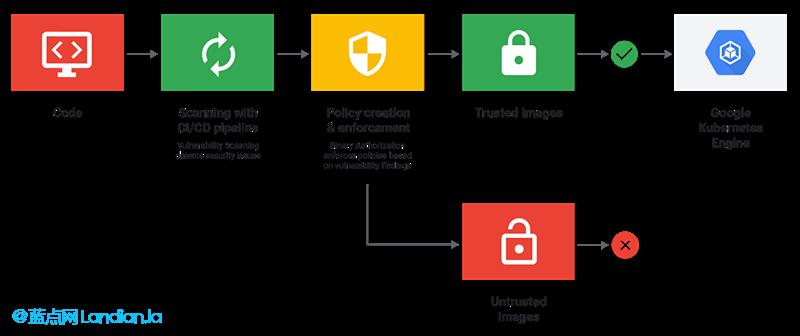 谷歌云服务推出容器漏洞自动扫描加强公有云环境安全