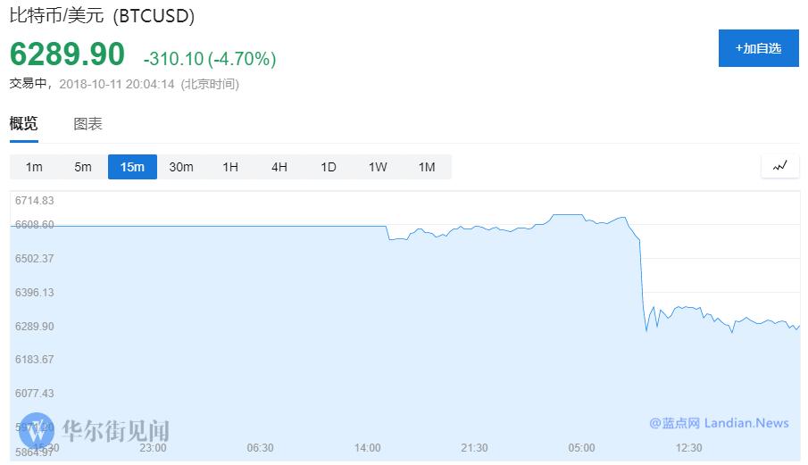 平静后的虚拟货币市场再次暴跌 市场恐慌情绪剧增