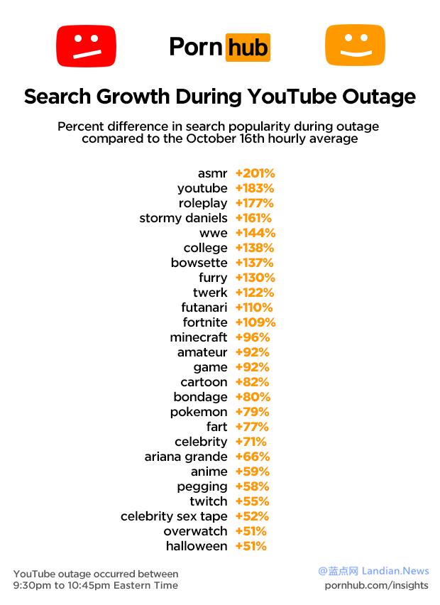 谷歌YouTube宕机期间国外成人网站流量飙升两成