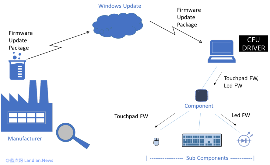 微软称正在研究更可靠的系统用于自动更新驱动程序
