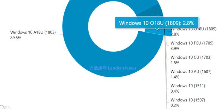 重新发布的Windows 10 V1809版市场占有率仅增长0.5%