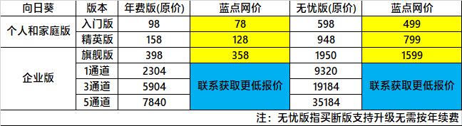 国产远控软件向日葵年末大促 最低78元无限制远程连接