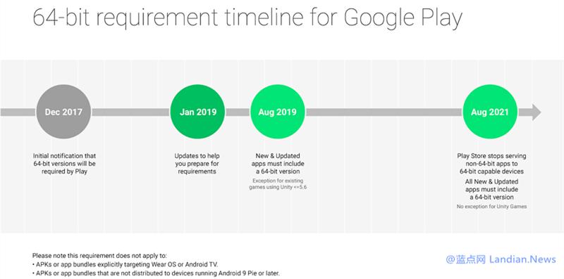 谷歌宣布自8月1日起所有安卓应用程序均需要发布64位版