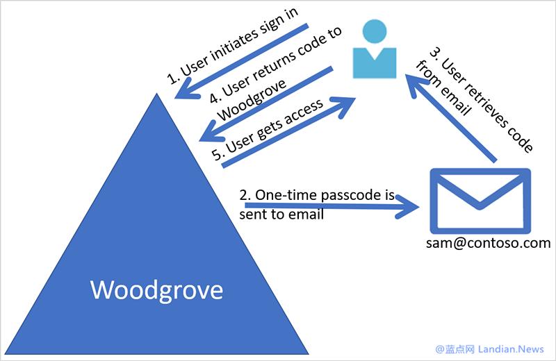 微软宣布 Azure AD 支持访客使用任意邮箱后缀进行协作