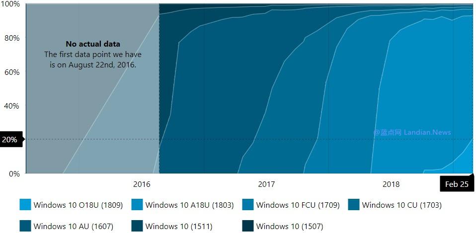 统计数据表明Windows 10 V1809或许是最短命的版本