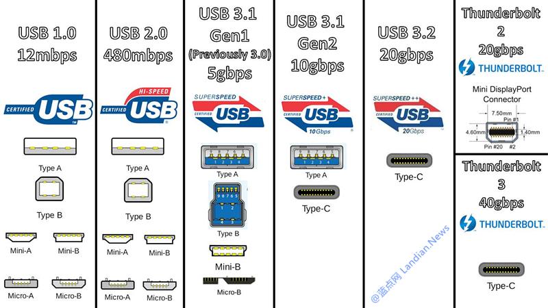 USB 3.2/TYPE-C/USB-C是什么?选购时要避免哪些坑?