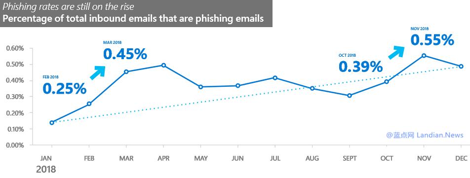 微软安全情报显示2018年全年网络钓鱼攻击暴涨250%