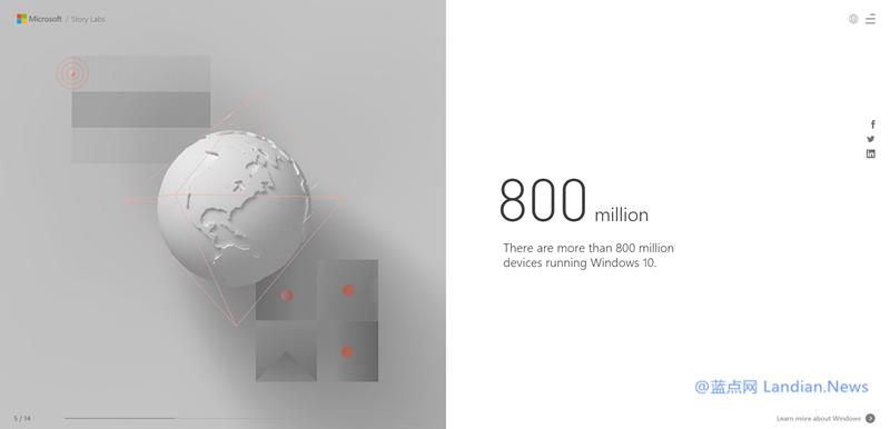 微软宣布Windows 10达到新里程碑 在8亿台设备上运行
