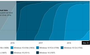统计数据显示Windows 10 V1809版市场占有率仅仅只有26.4%
