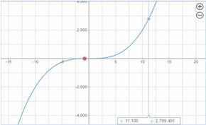 必应搜索上线测试「乘法表口算」和「多项式方程」在线求解和画图