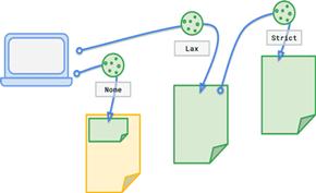 谷歌浏览器计划添加同站点Cookie限制策略和防指纹追踪功能
