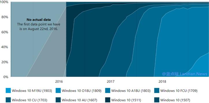 统计数据显示Windows 10 Version 1903版当前约有1.4%的用户已升级