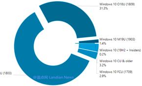统计数据显示当前约有1.4%的用户已升级Windows 10 Version 1903版