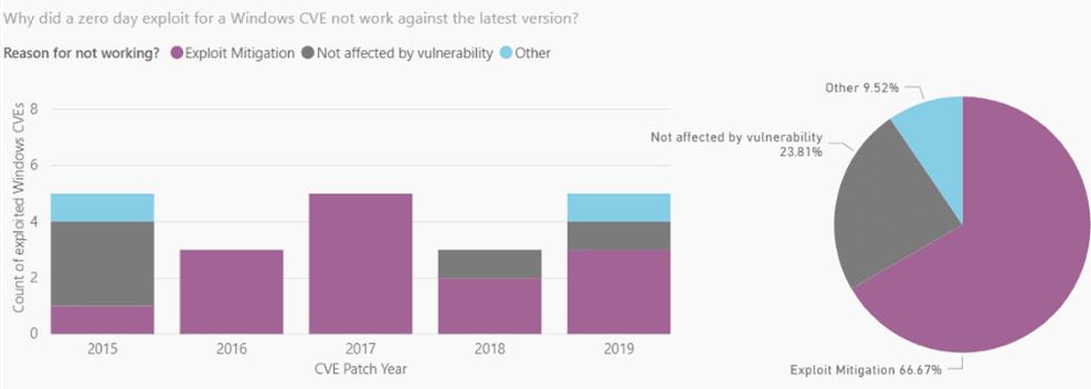 微软再次发布报告称Windows 10是最安全的 多数零日漏洞都已经无法利用