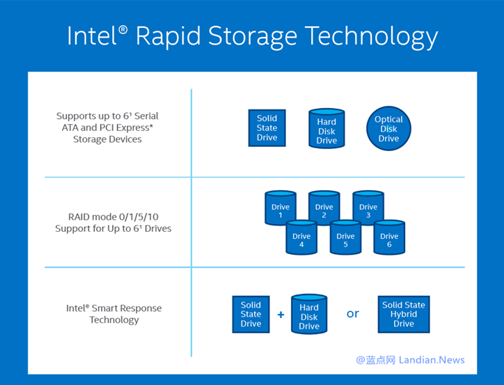 英特尔快速存储技术驱动程序与Windows 10 V1903出现兼容问题