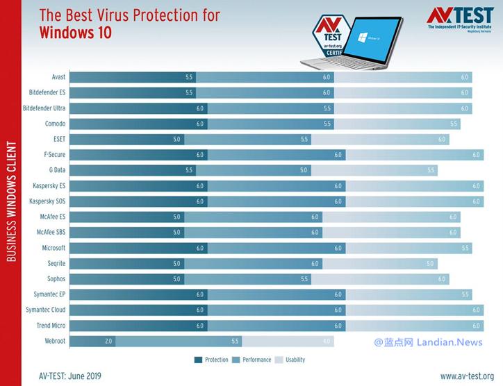 AV-TEST最新评测将Windows Defender列为消费者最可靠的杀毒软件