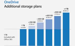 如果OneDrive 1TB空间不够用的话 马上就可以加钱再来1TB