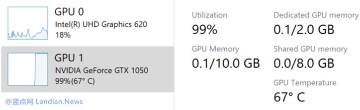 Windows 10 20H1 Build 18963版发布 原生支持任务管理器显示显卡温度