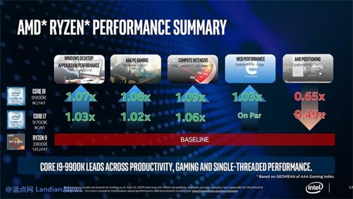 英特尔发布基准测试称第9代酷睿处理器依然比AMD RYZEN 3000更好