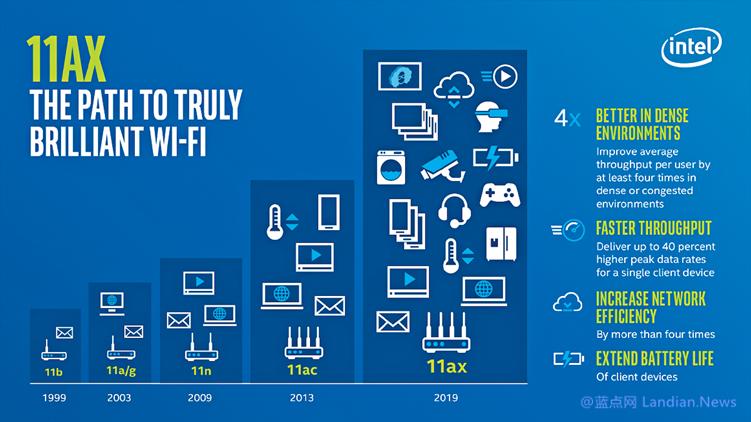 WiFi联盟官方宣布即日起开启支持 802.11ax WiFi 6 的设备认证计划