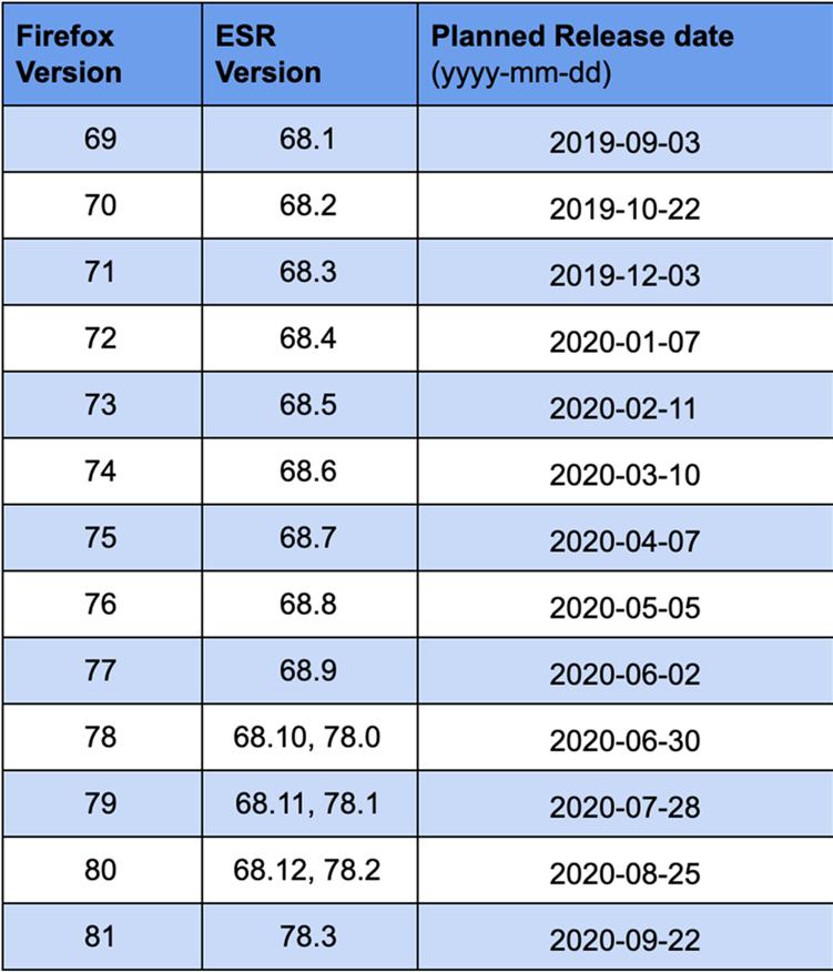 火狐浏览器计划从明年起提高更迭频率 每月发布新正式版应对市场变化
