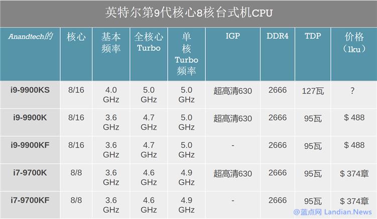 英特尔酷睿i9-9900KS 功耗详细信息曝光 TDP高达127W
