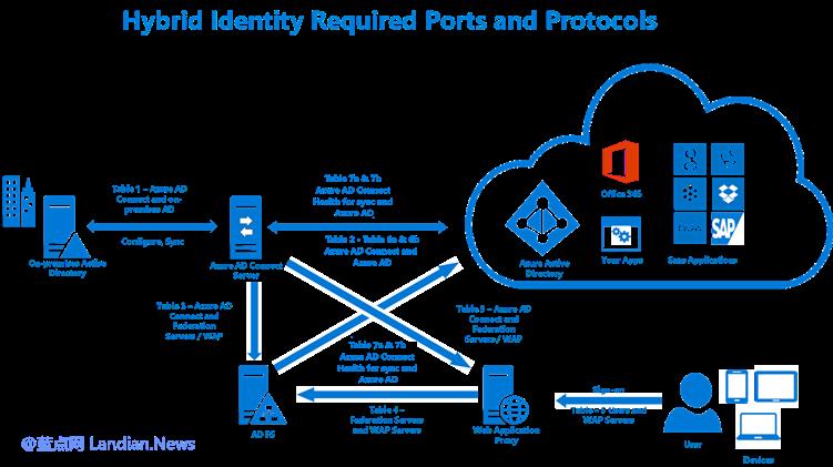 微软正在为企业安全登录提供更多改进 允许查看近期登录记录排查异常情况-第1张