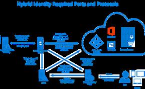 微软正在为企业安全登录提供更多改进 允许查看近期登录记录排查异常情况