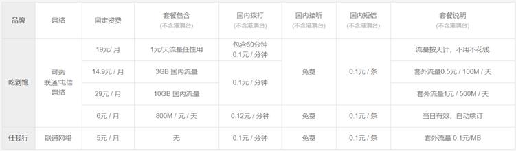小米移动推出新版吃到饱套餐卡 最低月费6元起流量800M/元/天