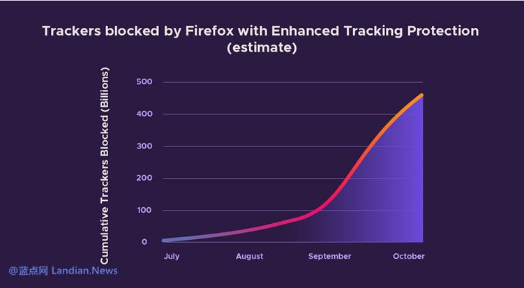 [下载] Mozilla Firefox v70.0正式版发布 提供可视化的反追踪拦截图表