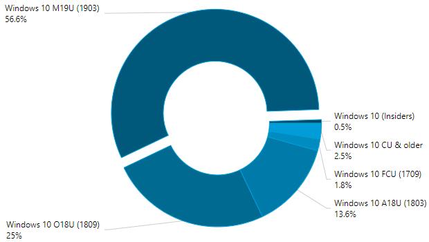 统计数据显示Windows 10 v1903版的整体市场份额已经达到56.6%
