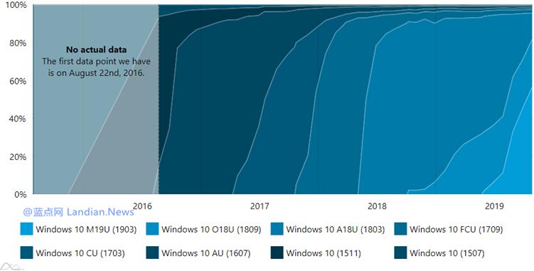 统计数据显示Windows 10 v1903版的整体市场份额已经达到56.6%-第2张