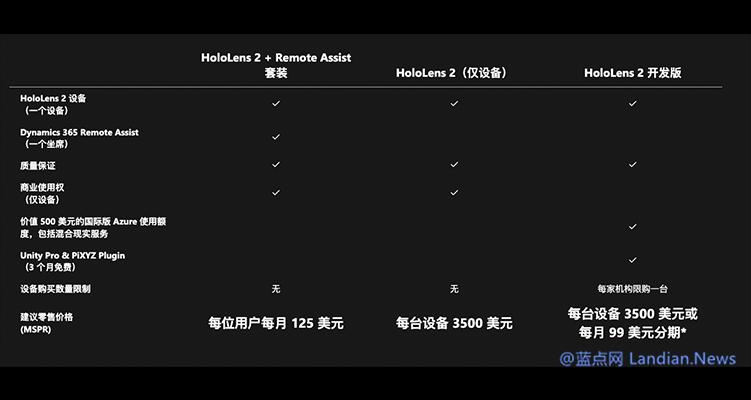 微软确认目前已经扩大了HoloLens 2的供应范围 现可向独立开发者供货